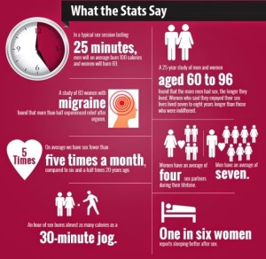 Health-Benefits-Sex- Stats