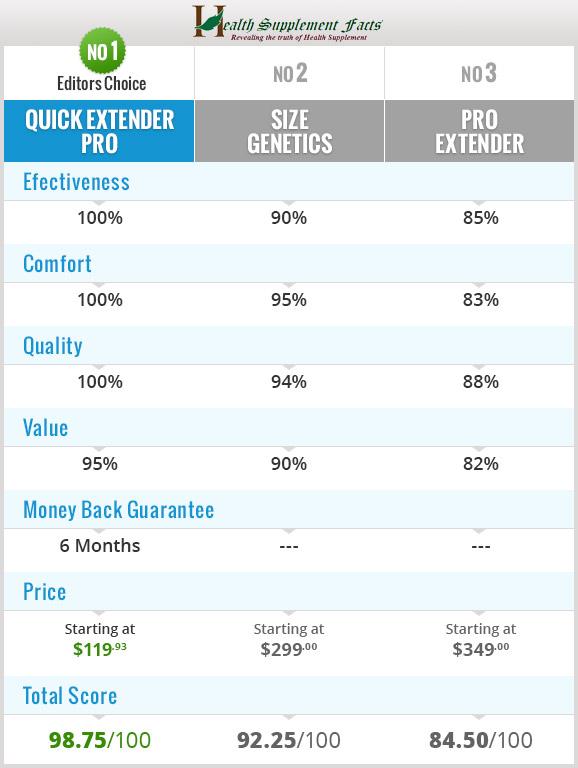 Quick Extender Pro Chart